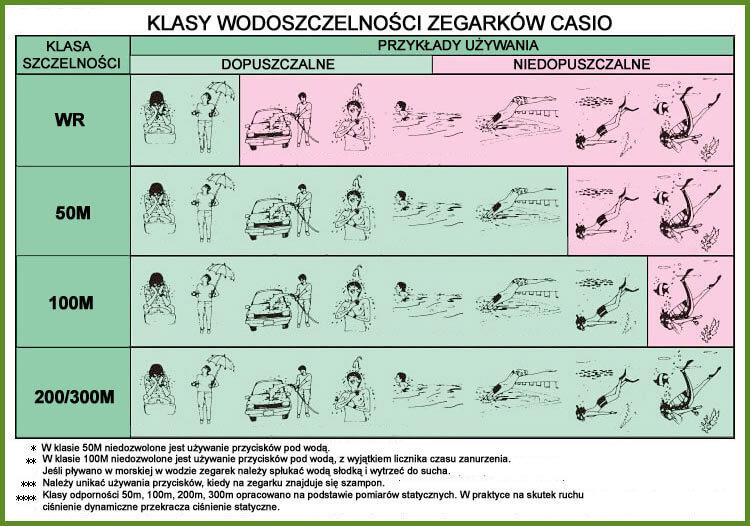 Tabela szczelności i możliwości uzytkowania zegarków według firmy Casio